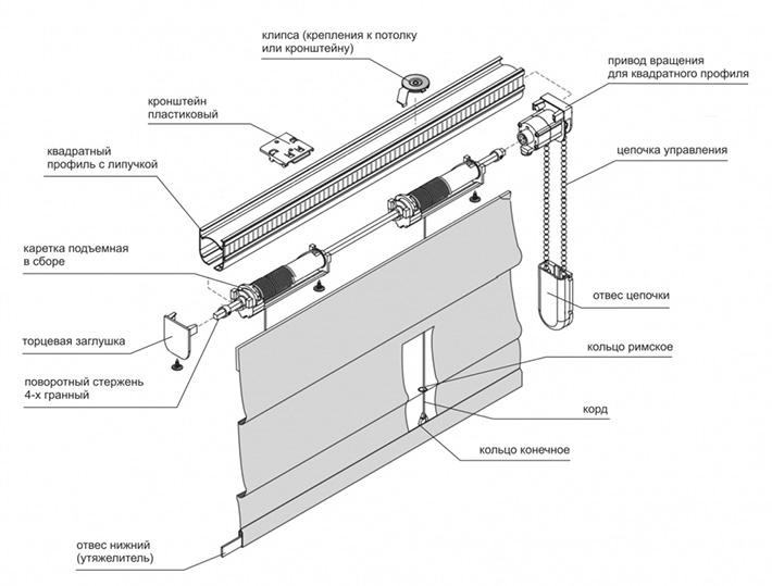 Конструкция механизма карниза для римский штор